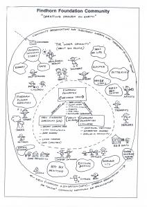 Findhorn mind map