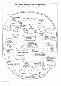 Findhorn mind map